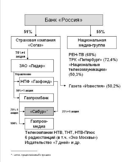 Питерского банка россия